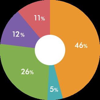 相続財産の構成比の割合